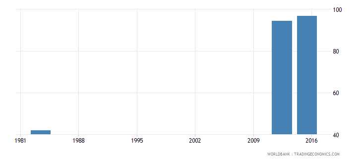 sierra leone adjusted net intake rate to grade 1 of primary education female percent wb data