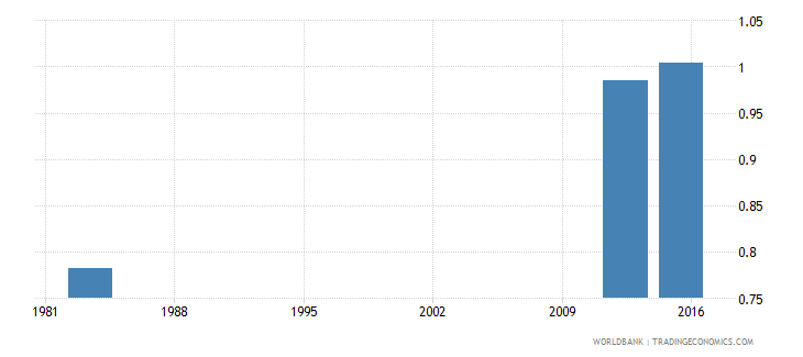 sierra leone adjusted net intake rate to grade 1 of primary education gender parity index gpi wb data