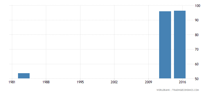 sierra leone adjusted net intake rate to grade 1 of primary education male percent wb data