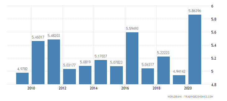 sierra leone adjusted savings consumption of fixed capital percent of gni wb data
