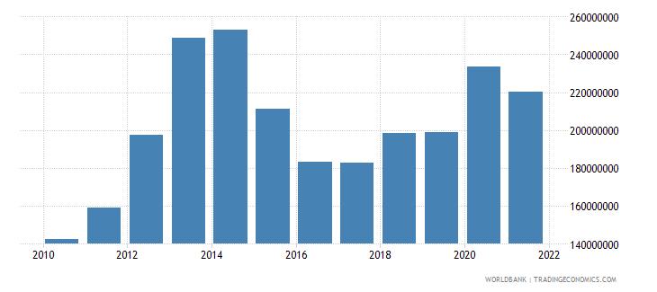 sierra leone adjusted savings consumption of fixed capital us dollar wb data