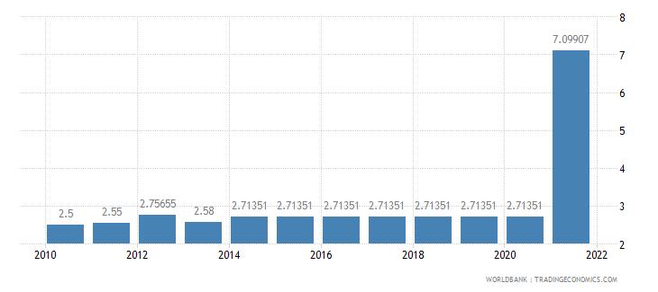 sierra leone adjusted savings education expenditure percent of gni wb data