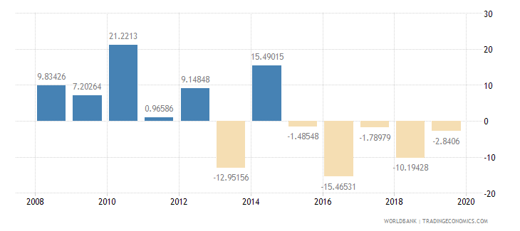 sierra leone adjusted savings gross savings percent of gni wb data