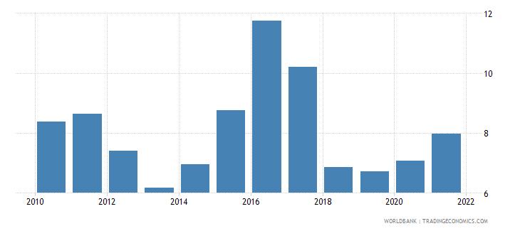 sierra leone adjusted savings net forest depletion percent of gni wb data