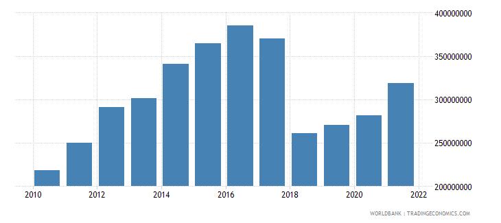 sierra leone adjusted savings net forest depletion us dollar wb data