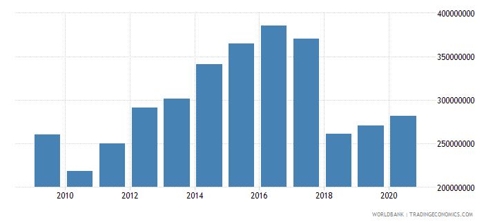 sierra leone adjusted savings net forest depletion us dollar wb data