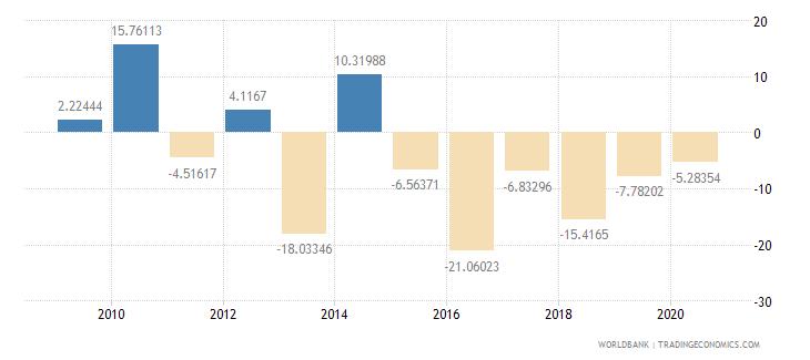 sierra leone adjusted savings net national savings percent of gni wb data