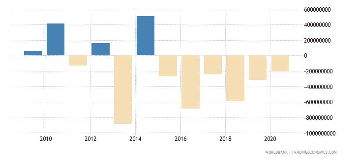 sierra leone adjusted savings net national savings us dollar wb data