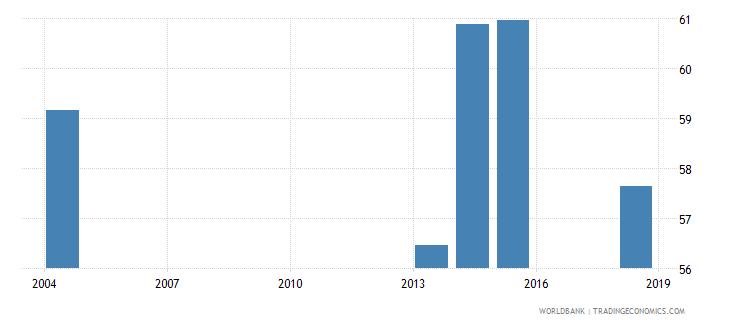 sierra leone adult illiterate population 15 years percent female wb data