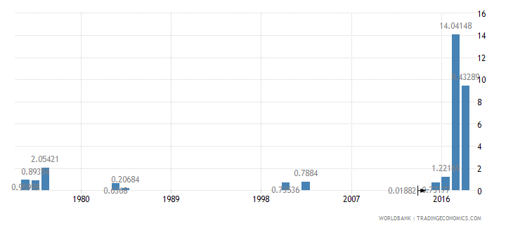 sierra leone agricultural raw materials exports percent of merchandise exports wb data