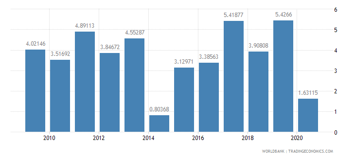 sierra leone agriculture value added annual percent growth wb data