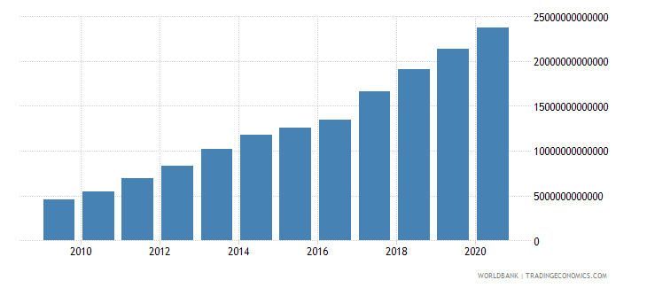 sierra leone agriculture value added current lcu wb data