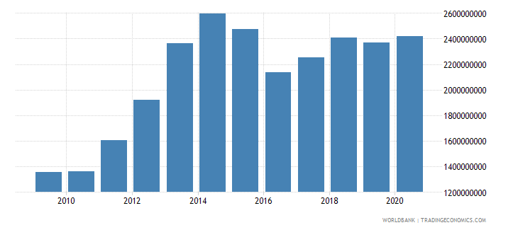sierra leone agriculture value added us dollar wb data