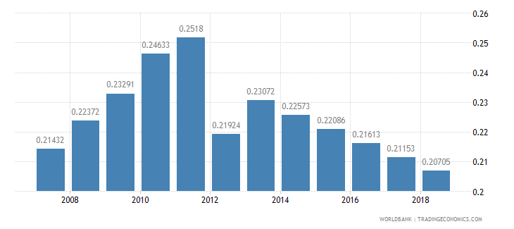 sierra leone arable land hectares per person wb data