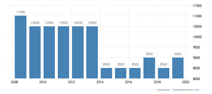 sierra leone armed forces personnel total wb data