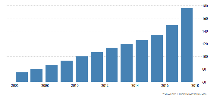 sierra leone average consumer price index 2010 100 wb data
