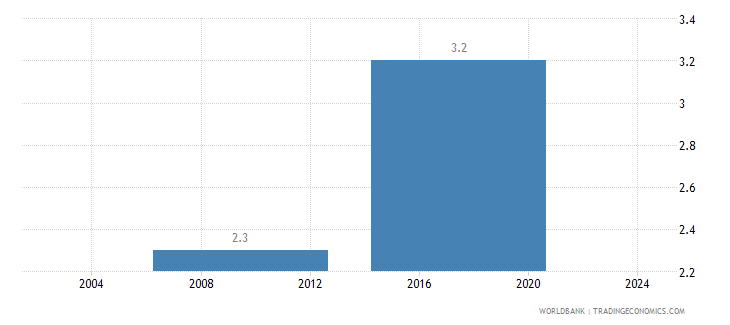 sierra leone average number of times firms spent in meetings with tax officials wb data