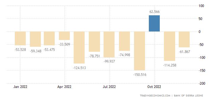 Sierra Leone Balance of Trade