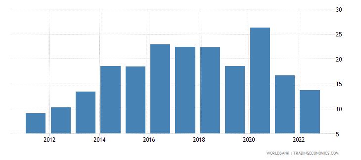sierra leone bank liquid reserves to bank assets ratio percent wb data