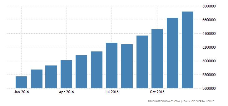 Sierra Leone Banks Balance Sheet