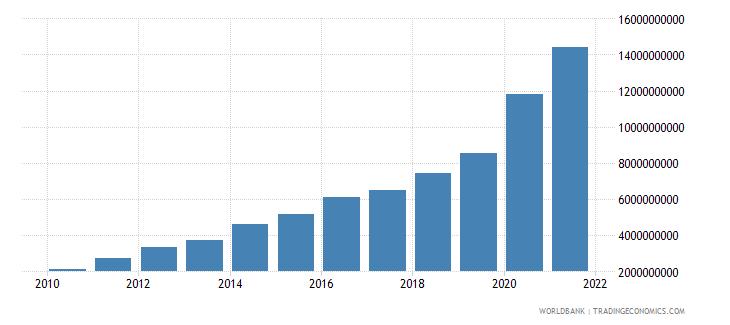 sierra leone broad money current lcu wb data