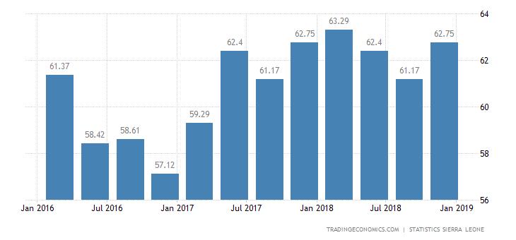 Sierra Leone Business Confidence