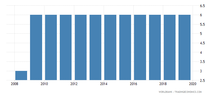 sierra leone business extent of disclosure index 0 less disclosure to 10 more disclosure wb data