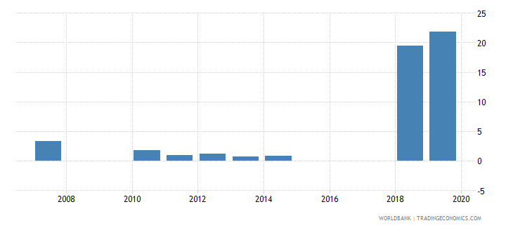 sierra leone capital expenditure as percent of total expenditure in primary public institutions percent wb data