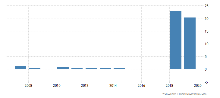 sierra leone capital expenditure as percent of total expenditure in secondary public institutions percent wb data