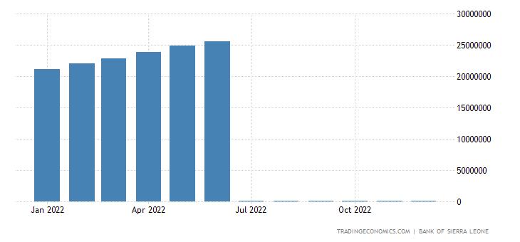 Sierra Leone Central Bank Balance Sheet