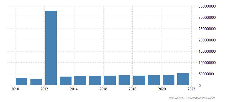 sierra leone changes in inventories constant lcu wb data
