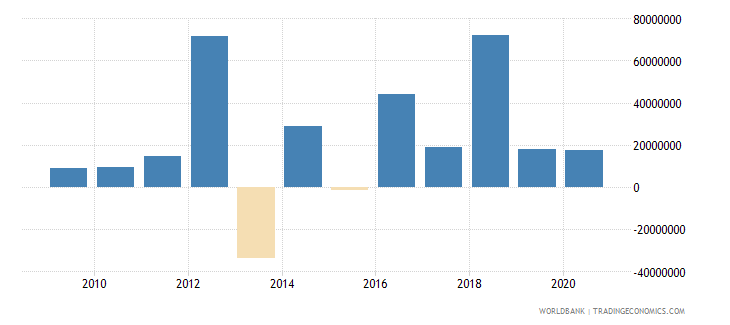 sierra leone changes in inventories us dollar wb data