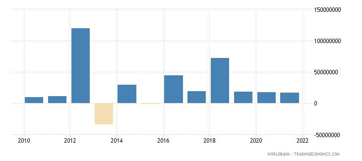 sierra leone changes in inventories us dollar wb data