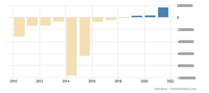 sierra leone changes in net reserves bop us dollar wb data