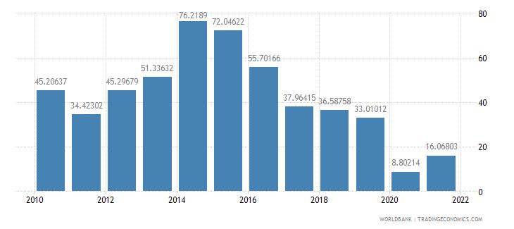 sierra leone communications computer etc percent of service imports bop wb data