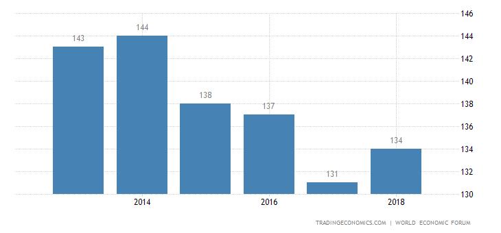 Sierra Leone Competitiveness Rank