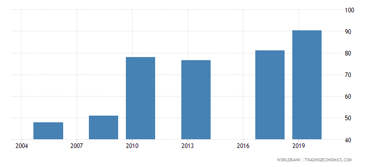 sierra leone completeness of birth registration percent wb data
