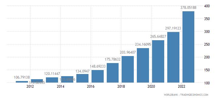 sierra leone consumer price index 2005  100 wb data