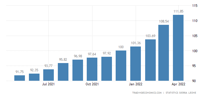Sierra Leone Consumer Price Index Cpi