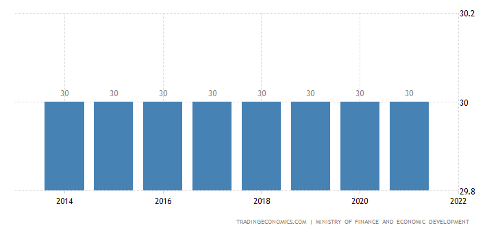 Sierra Leone Corporate Tax Rate