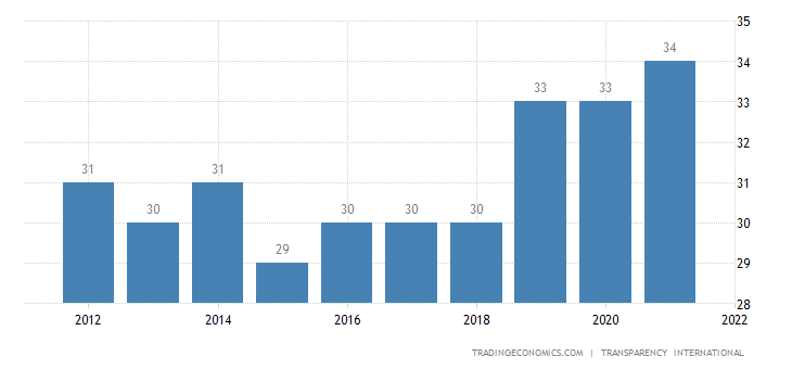Sierra Leone Corruption Index