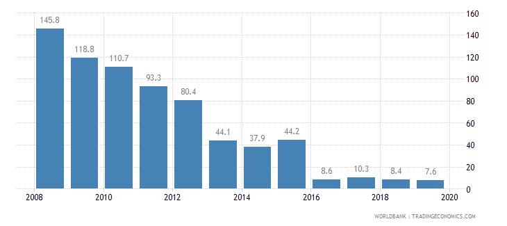 sierra leone cost of business start up procedures percent of gni per capita wb data