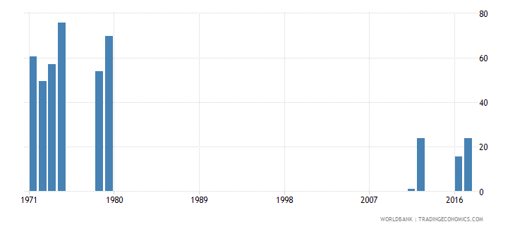sierra leone cumulative drop out rate to the last grade of lower secondary general education female percent wb data