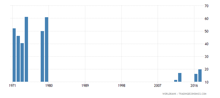 sierra leone cumulative drop out rate to the last grade of lower secondary general education male percent wb data