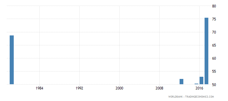 sierra leone cumulative drop out rate to the last grade of primary education female percent wb data
