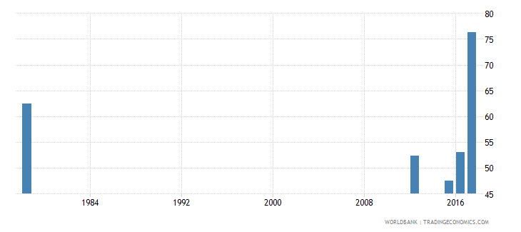 sierra leone cumulative drop out rate to the last grade of primary education male percent wb data