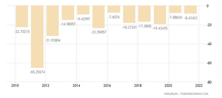 sierra leone current account balance percent of gdp wb data