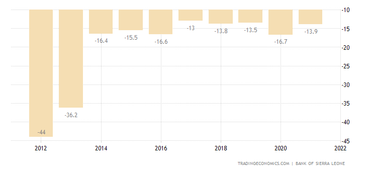 Sierra Leone Current Account to GDP