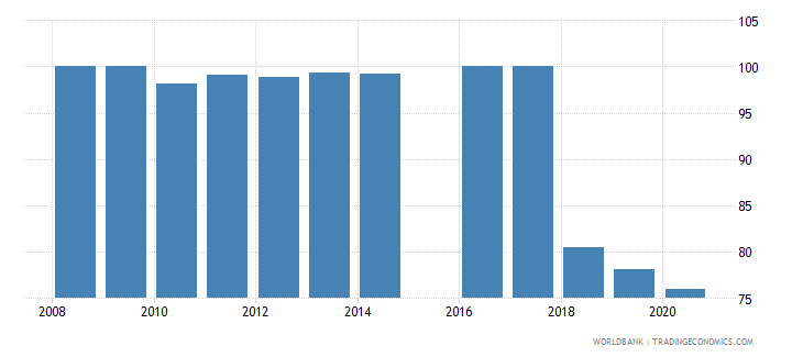 sierra leone current education expenditure primary percent of total expenditure in primary public institutions wb data