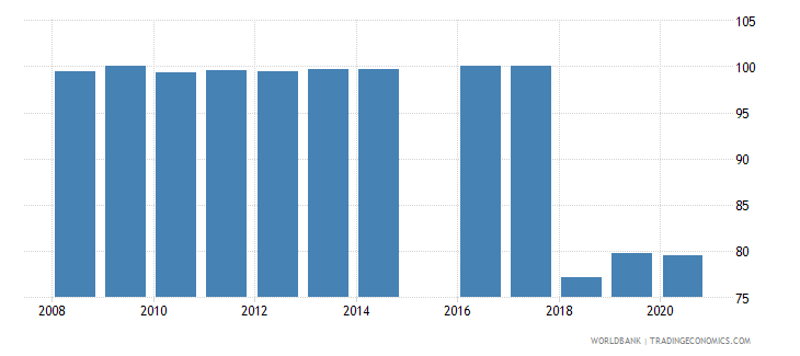 sierra leone current education expenditure secondary percent of total expenditure in secondary public institutions wb data